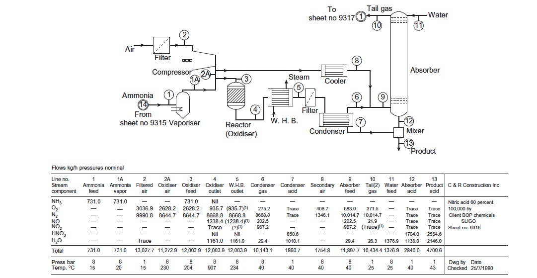 process flow diagram processdesign process flow diagram pdf figure 6 process flow diagram detailing the nitric acid process (towler and sinnott, 2013)