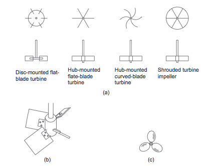 Impeller Types.PNG