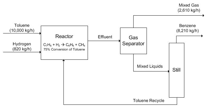 Block flow diagram processdesign block flow process diagram for the production of benzene turton et al 2012 ccuart Images