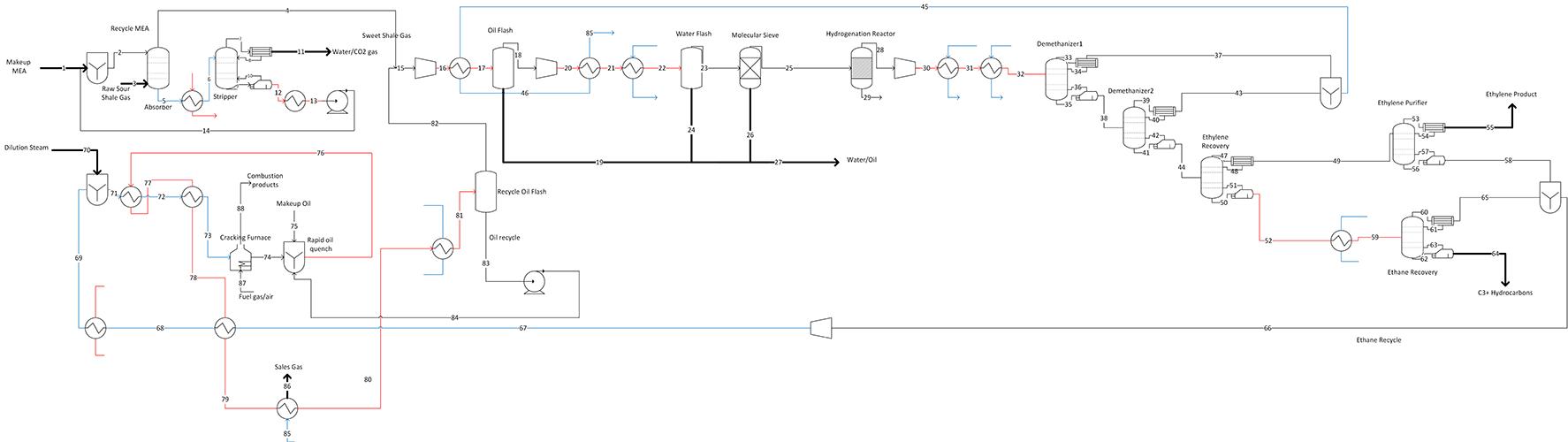 Shale Gas To Ethylene G1 Processdesign Process Flow Diagram Lng Plant Ifprocess