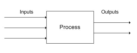 Block flow diagram processdesign figure1 io diagram ccuart Images