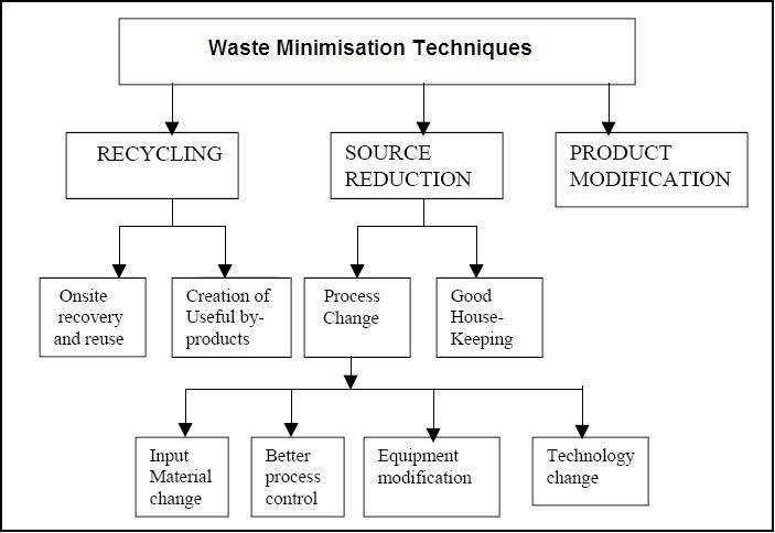 environmental concerns - processdesign process flow diagram template excel #6