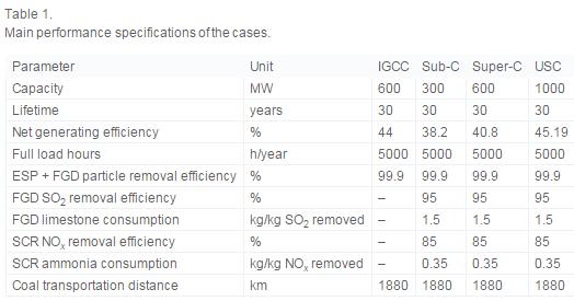 Utility systems - processdesign