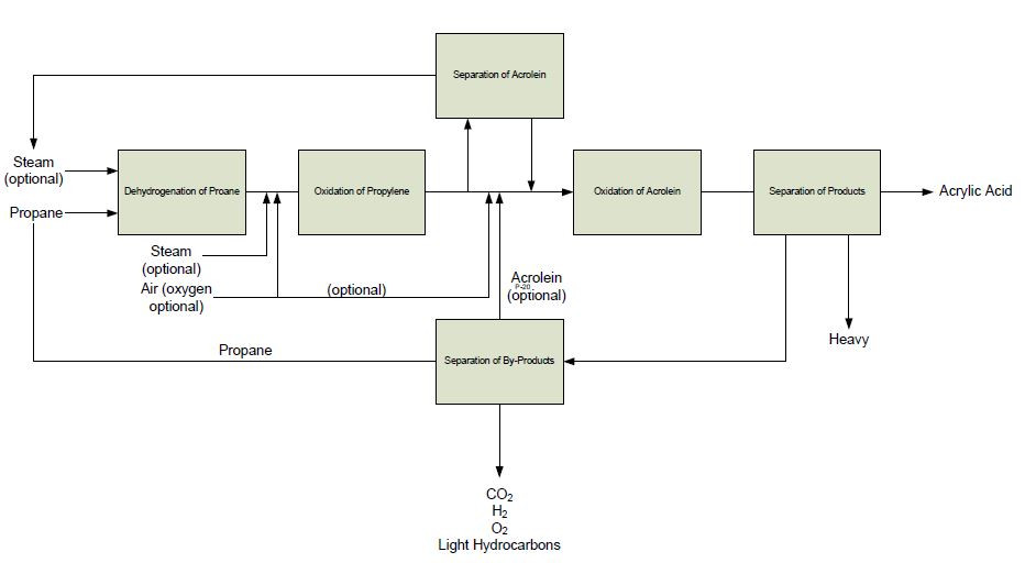 block flow diagram   processdesignblock flow process diagram for the production of acrylic acid  khoobiar et al