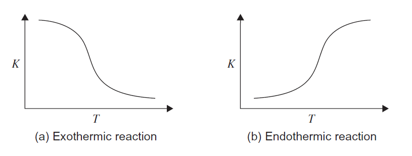 Effect of temperature on equilibrium constant (Towler and Sinnott, 2013)