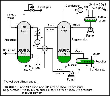 Separation processes - processdesign