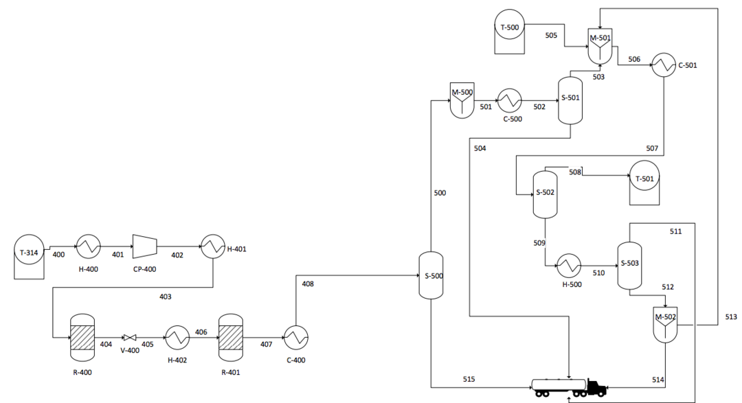 Ethanol Process Flow Diagram