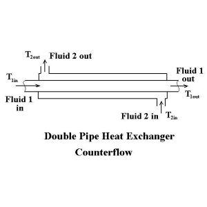 Double Pipe Heat Exchanger.jpg