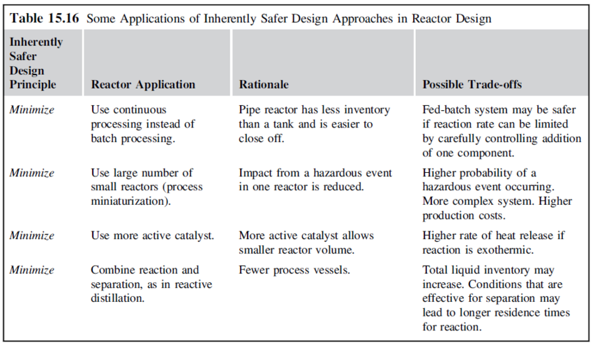 Some applications of inherently safer design approaches in reactor design part1.png