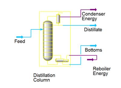 Column - processdesign
