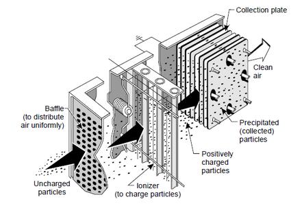 Environmental concerns processdesign