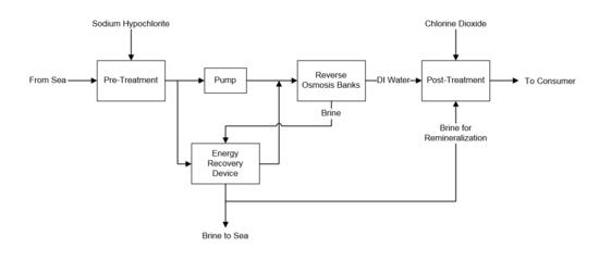 desalination team b processdesign Reverse Osmosis Line Diagram