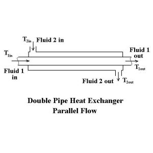 Process-flow-douple-pipe.jpg