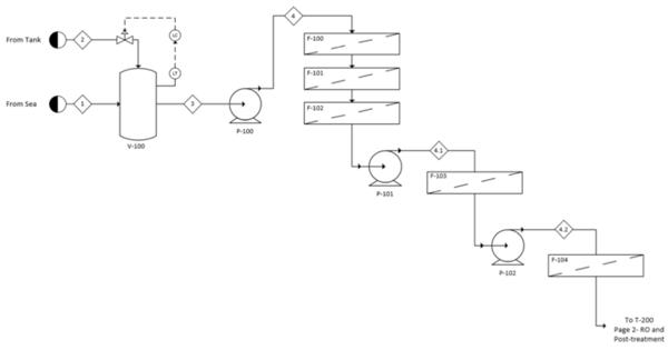 fig g1: process flow diagram of pretreatment