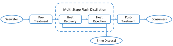 Nueces Bay Desalination Facility Block Flow Diagram